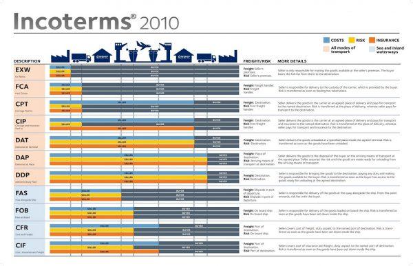 các điều kiện thương mại quốc tế Incoterms