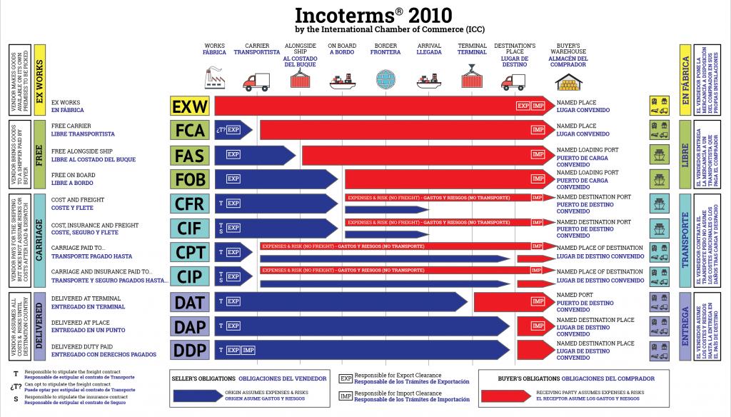 bất cập trong sử dụng các điều kiện thương mại quốc tế Incoterms 2010