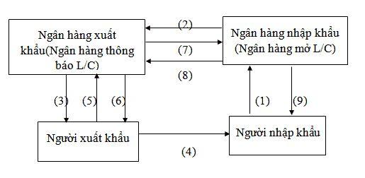 Hướng dẫn cách mở L/C tại Việt Nam