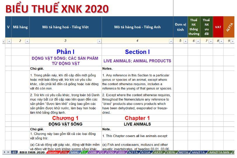 Biểu thuế xuất nhập khẩu năm 2020