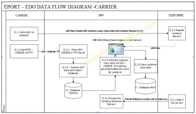 EDO (Electronic Delivery Order) - Lệnh giao hàng điện tử được áp dụng rất phổ biến hiện nay do những tiện ích của nó trong việc lấy lệnh giao hàng thay vì lệnh D/O giấy.